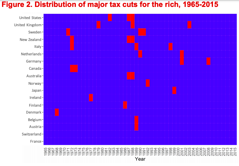 Distribution of major tax cuts for the rich, 1965-2015