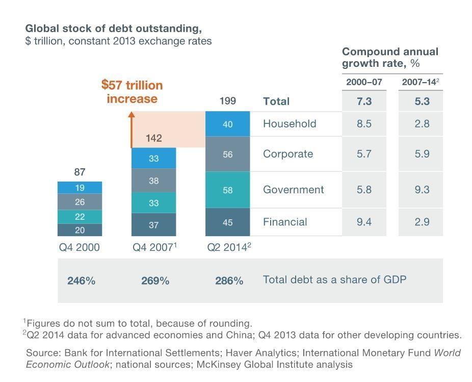 Is There Ever A Safe Amount Of Debt World Economic Forum