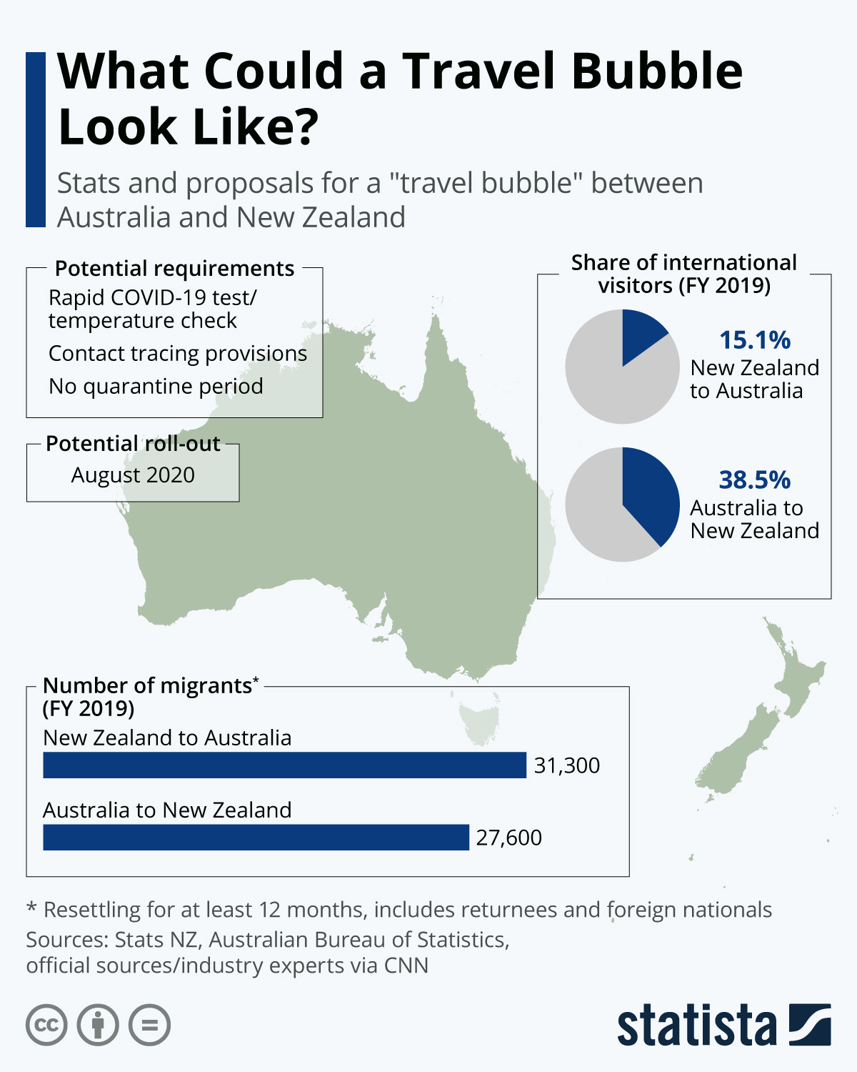 What could a travel bubble look like?