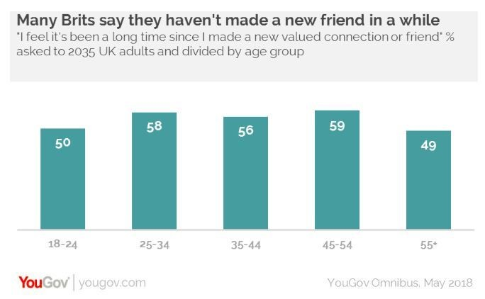 Half of UK adults are too busy to make new friends.
