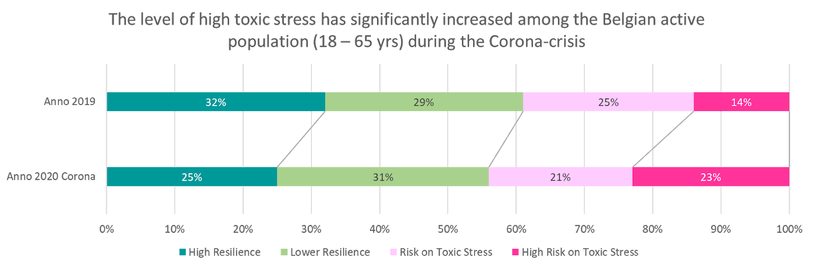 How stress under lockdown is affecting Belgians
