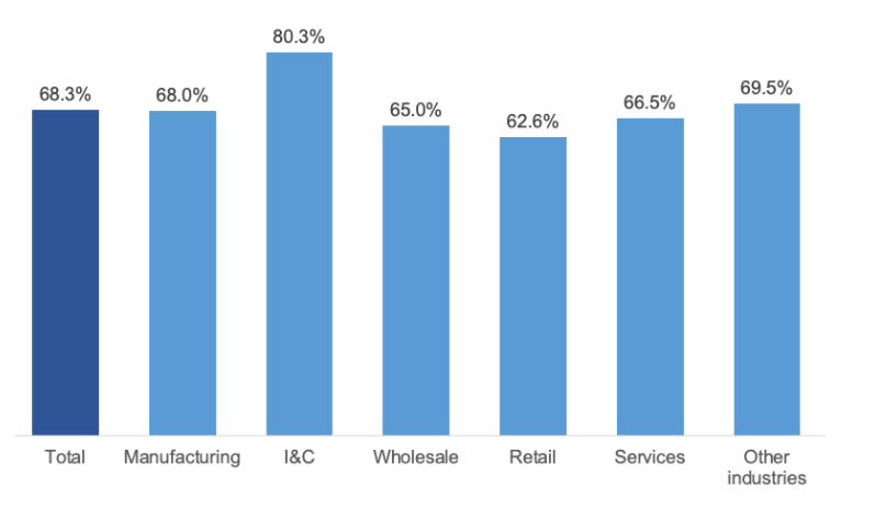산업 대비 재택 근무의 평균 생산성을 보여주는 차트