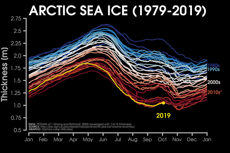 Arctic sea ice thickness from 1979-2019 using PIOMAS data