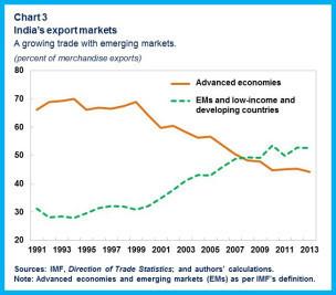 India's export markets