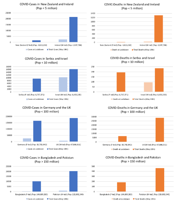 COVID-19 cases and deaths: Comparing female-led and male-led countries with similar populations.