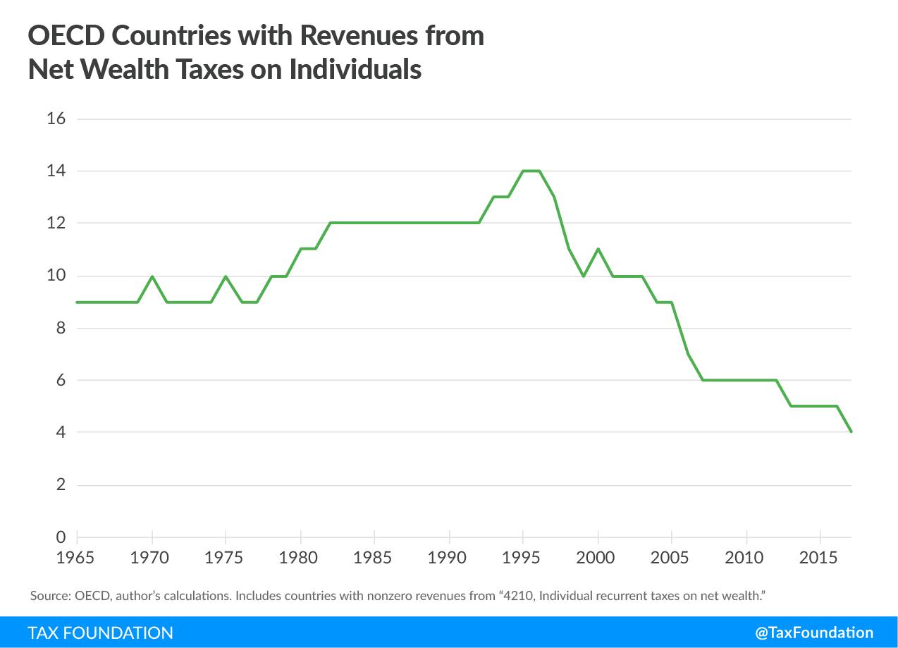 wealth tax chart