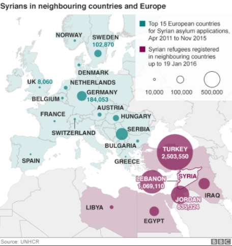 Most Syrian refugees have ended up in Turkey, Lebanon, Jordan, Iraq and Egypt