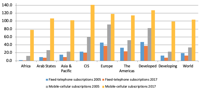 "Subscriptions are per 100 inhabitants. ""Mobile phone subscribers"" refer to active SIM cards rather than individual subscribers."
