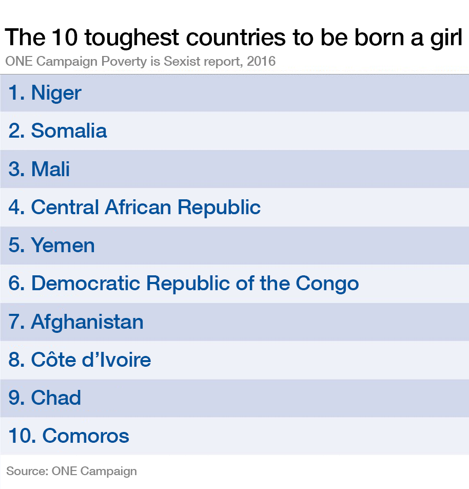 10 toughest countries to be born a girl