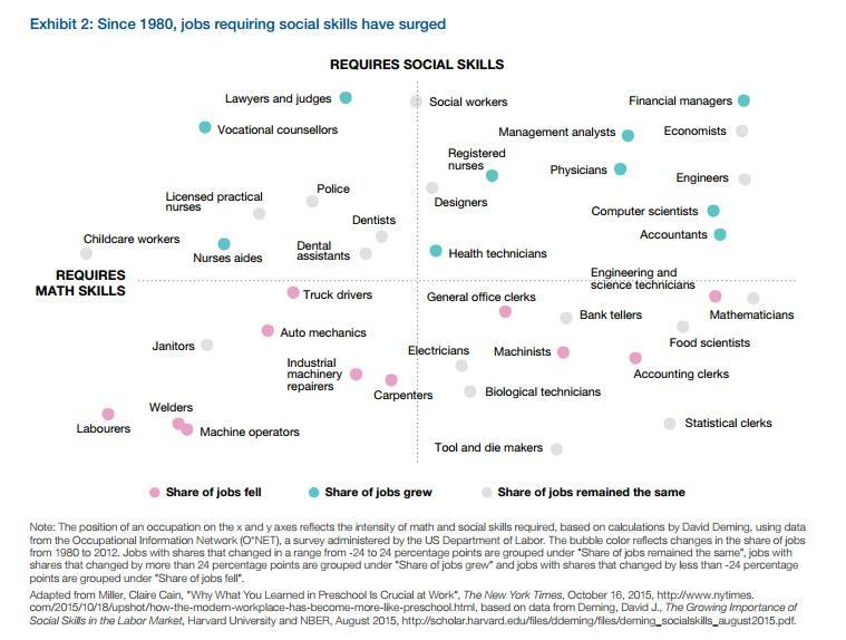 Exhibit 2: Since 1980, jobs requiring social skills have surged