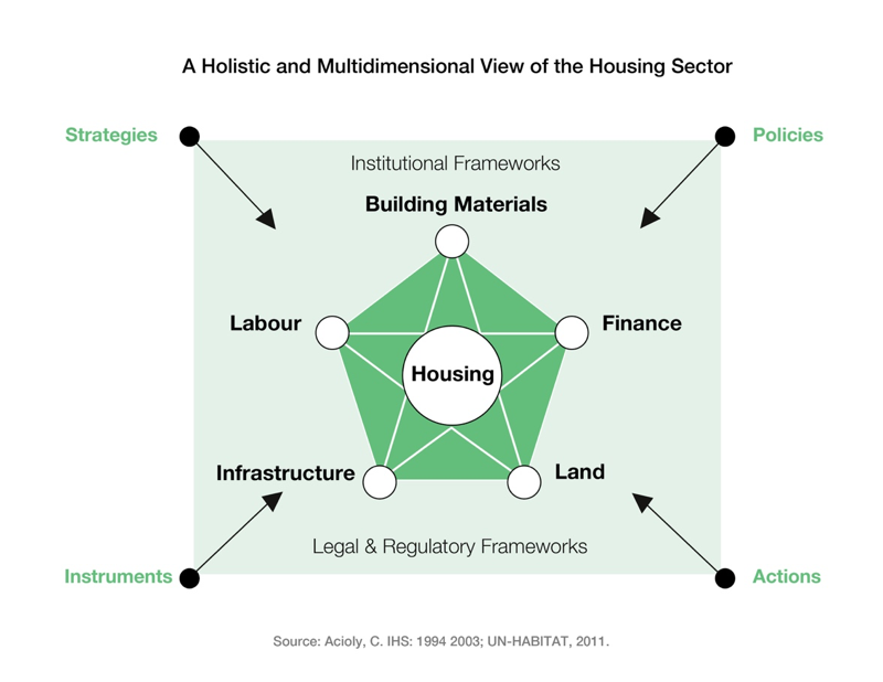 holistic housing sector infrastructure finance homes building