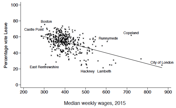 Brexit and median wages in local authorities in England, Wales, and Scotland