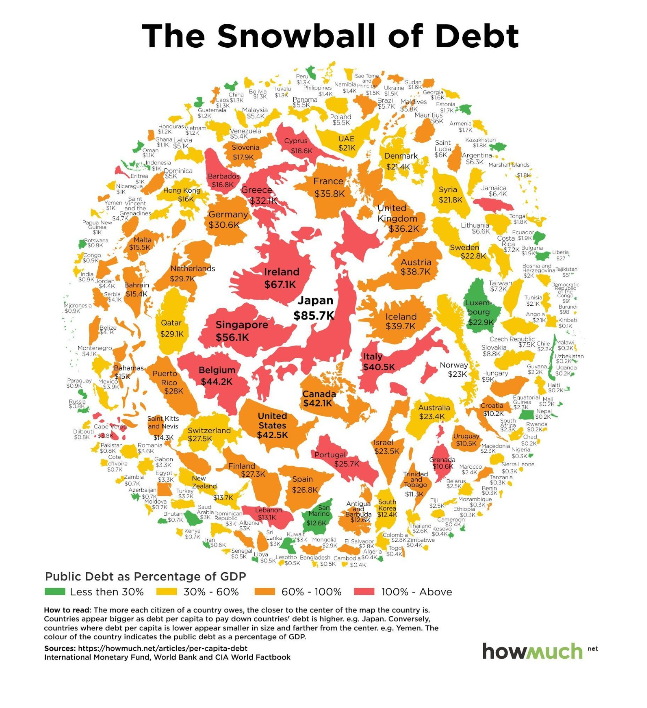 The snowball of debt
