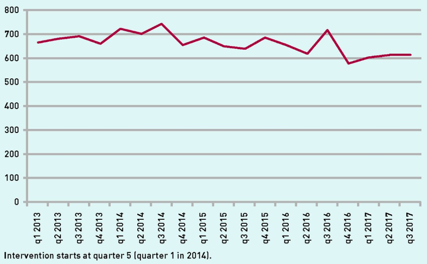 Quarterly unplanned admissions in Frome Medical Practice, April 2013 to December 2017.