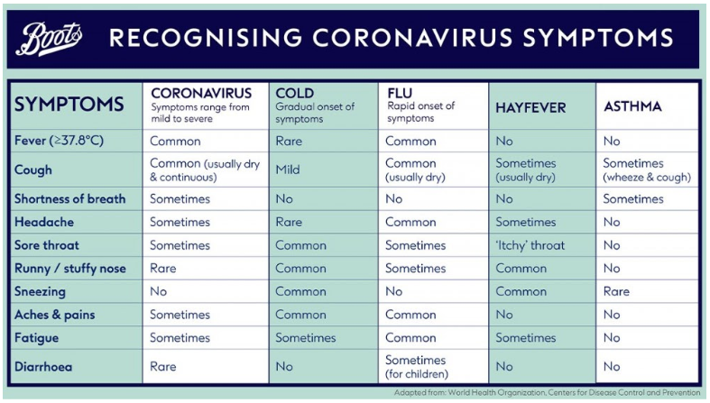 What S The Difference Between Covid 19 And Hay Fever Symptoms World Economic Forum