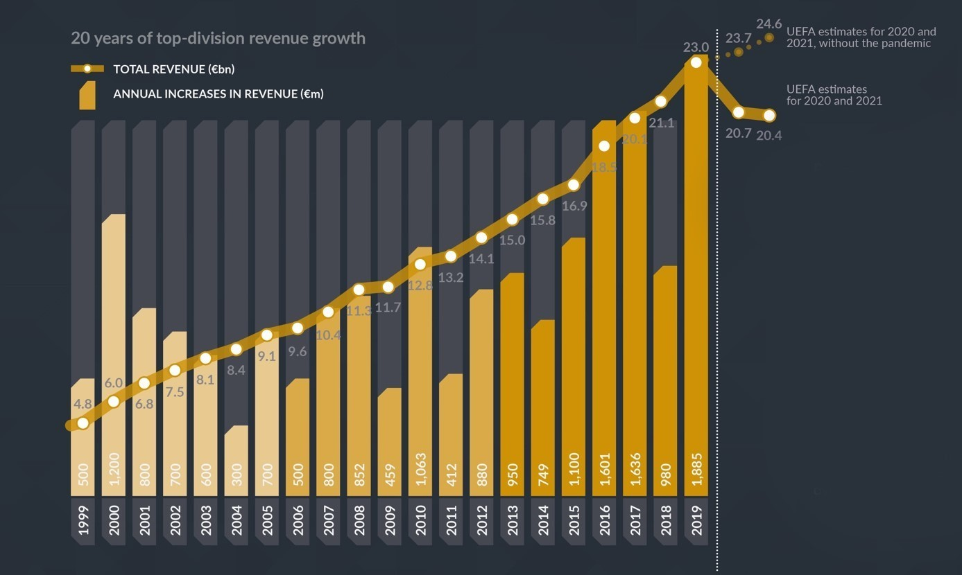 Decades of continuous growth in football - and then COVID-19