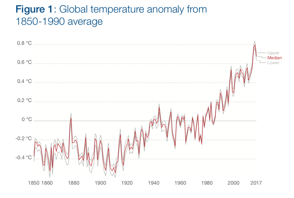 Despite the Paris ambitions and latest warnings3 of catastrophes associated with 1.5°C of warming4, global temperatures continue to rise.
