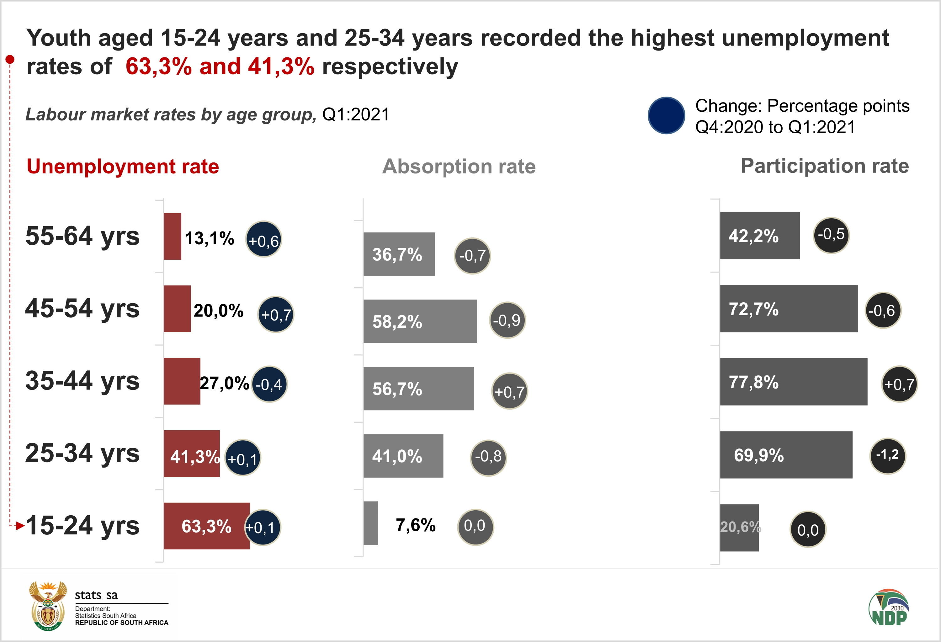 Youth aged 15-24 years and 25-34 years recorded the highest unemployment rates