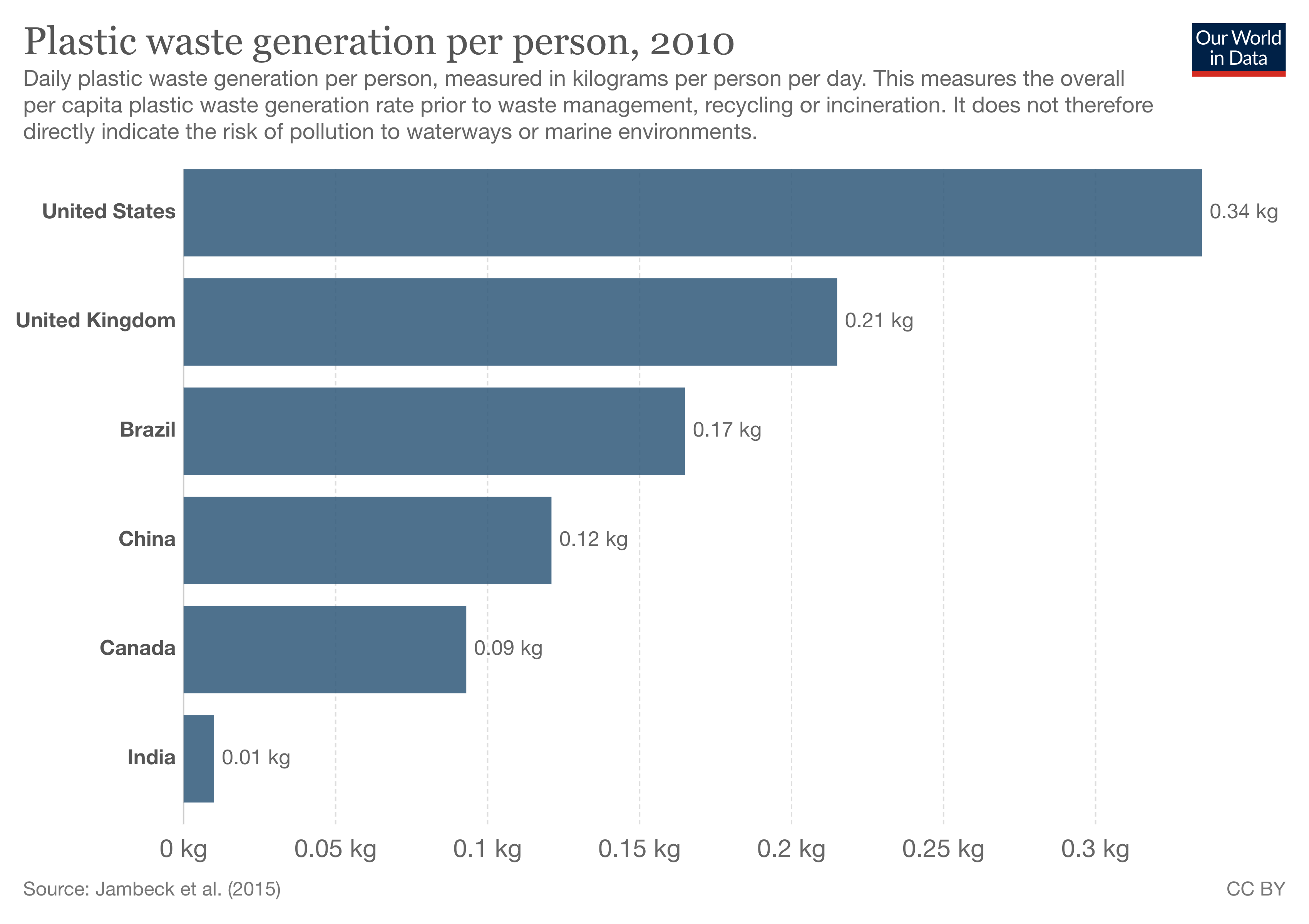 The world's most prolific plastic waste generators