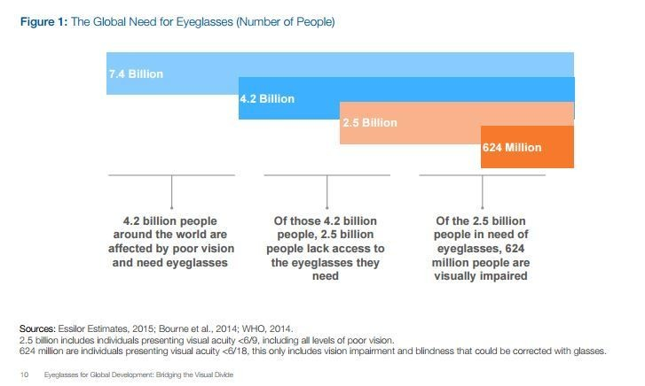 The global need for eyeglasses (number of people)