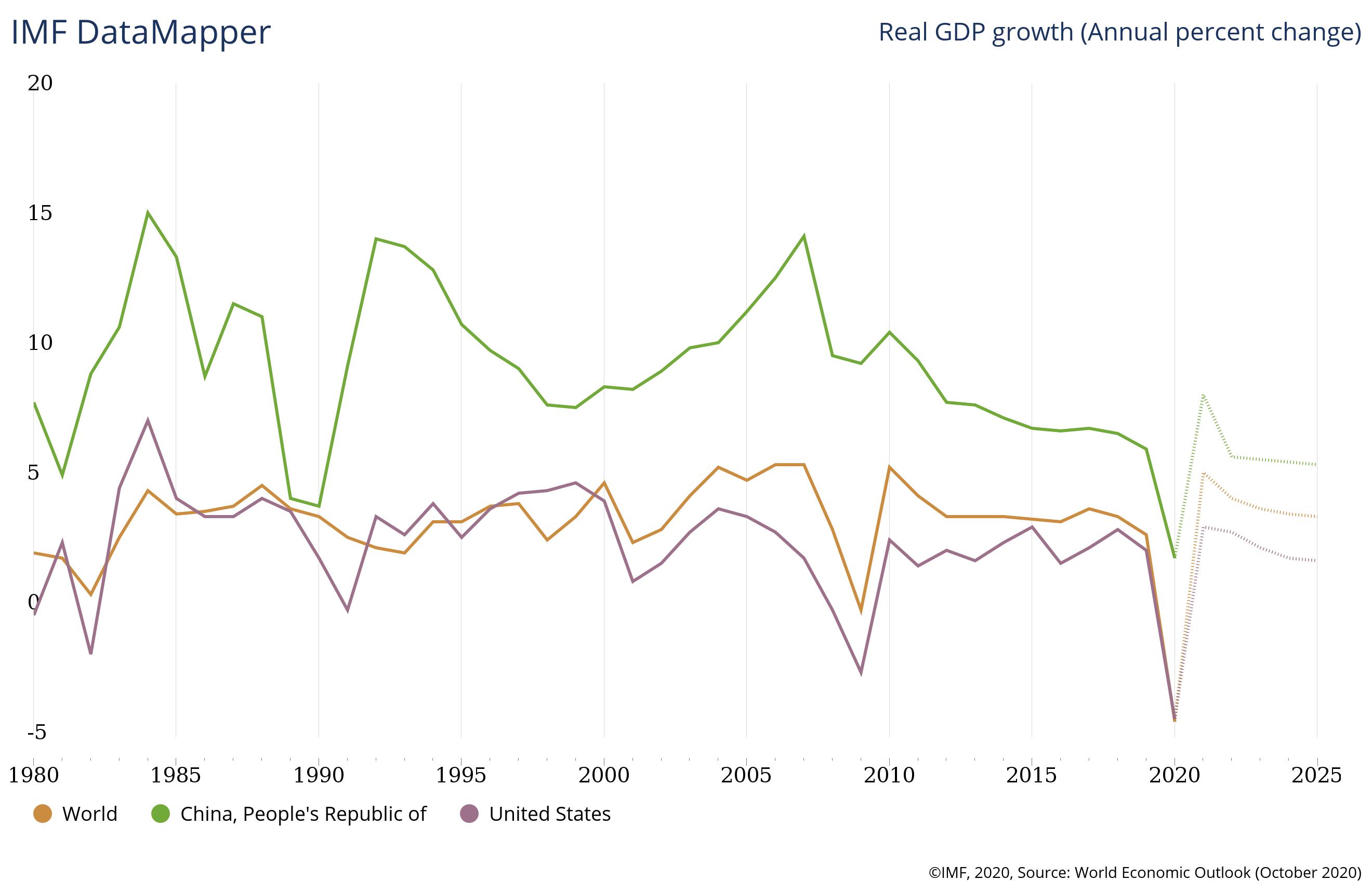 Future of Economic Progress China United States Global Economic Imbalances