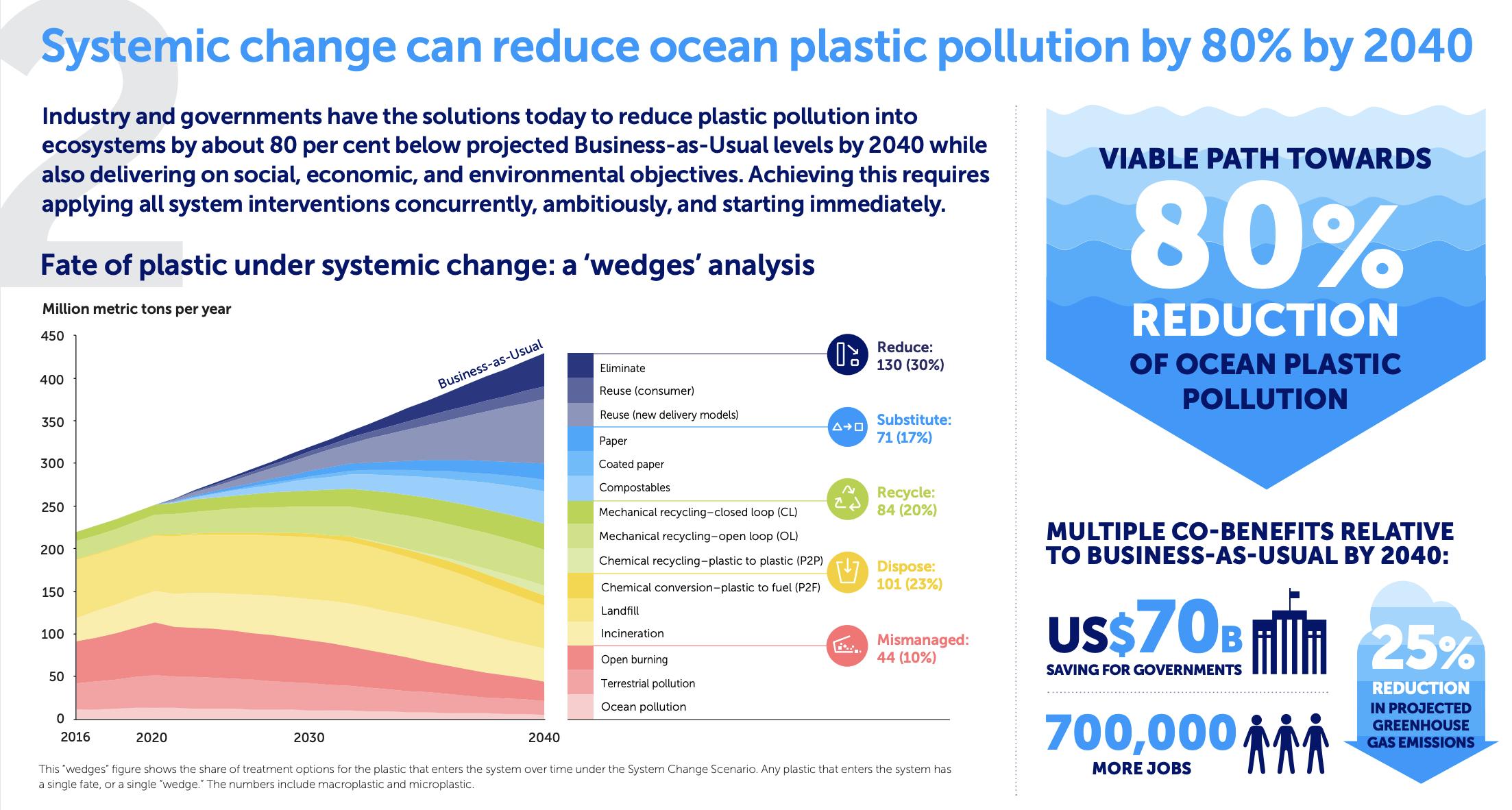 Podemos reducir la cantidad de plásticos que llegan al océano en un 80%