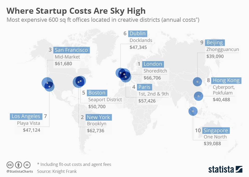 Where startup costs are sky high