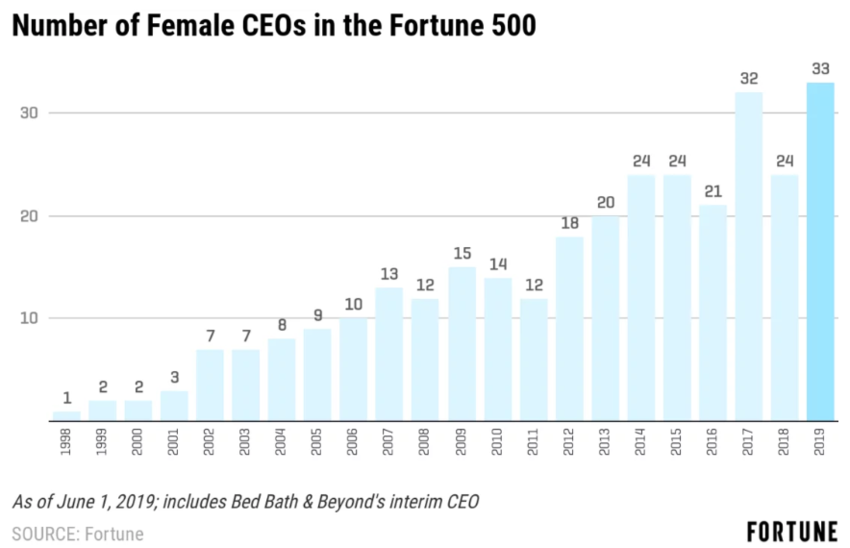 Number of female CEOs in Fortune500 as of 2019 showing gender gap