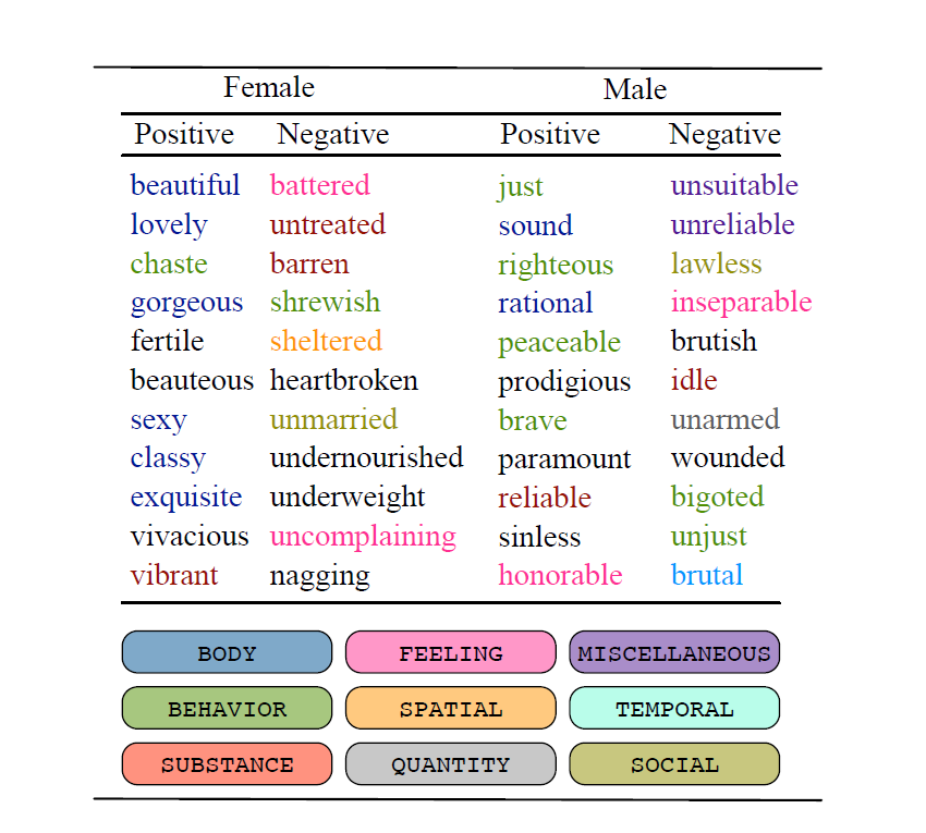 The top 11 adjectives in each category.