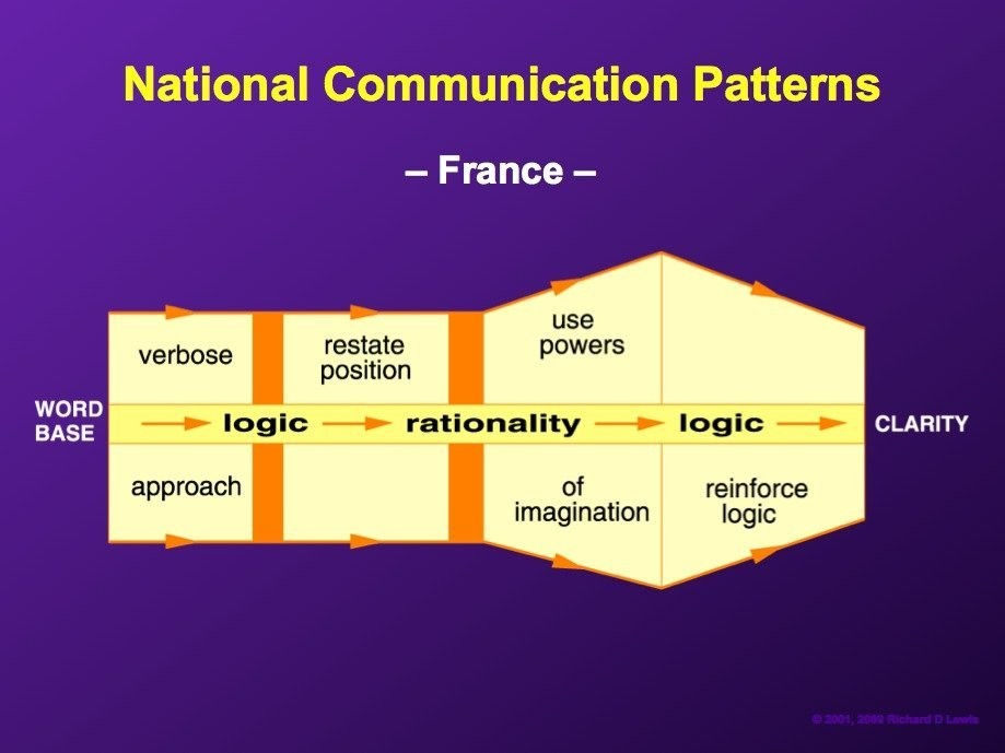 negotiation style of france Cultural differences among negotiators is a constant in international business negotiations style negotiating style negotiations in france.