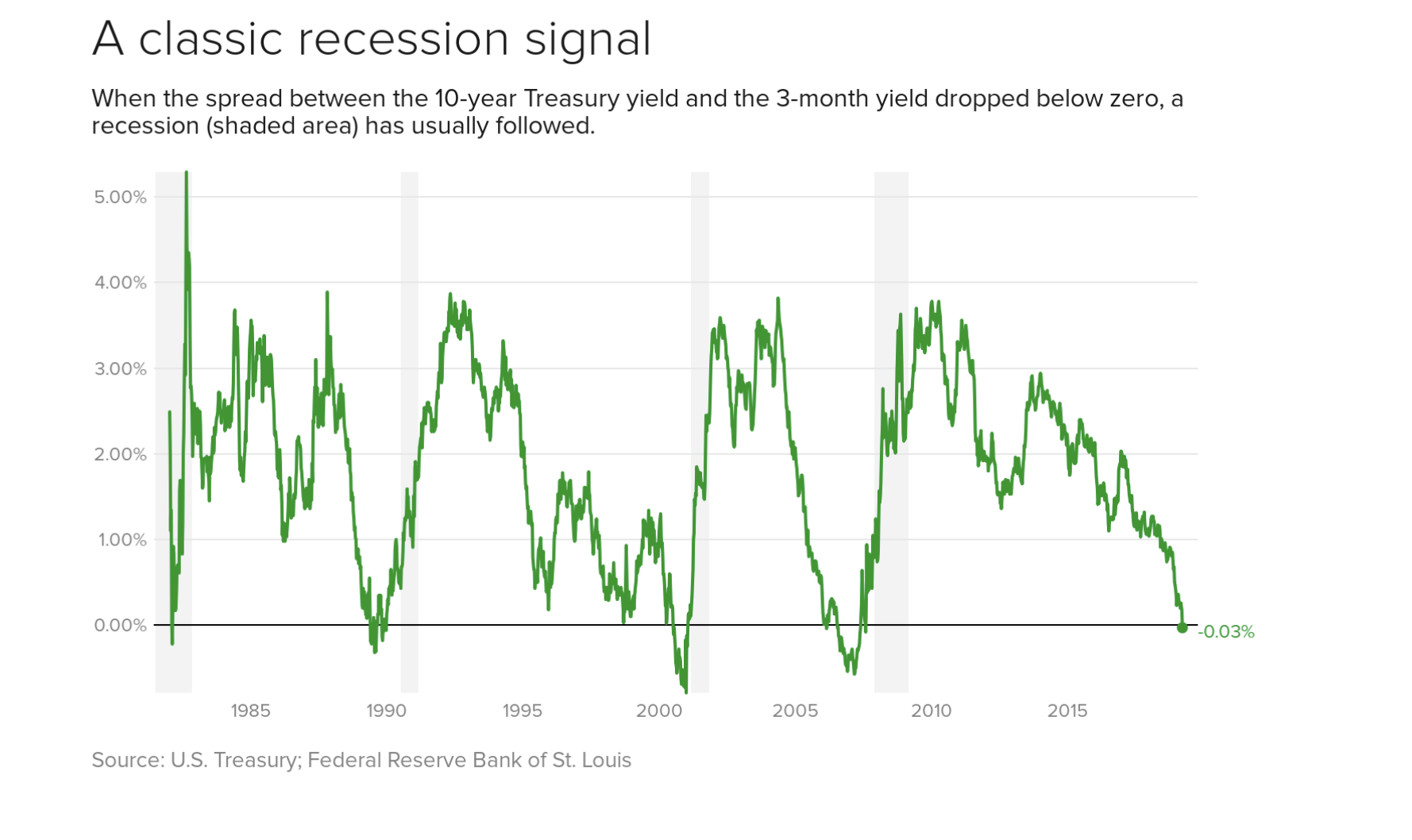Yiled curve inversions have preceded the previous three downturns - is another on the cards today?