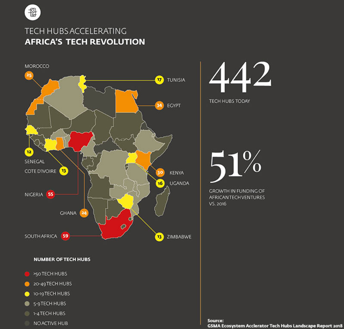 Africa's future is innovation rather than industrialization
