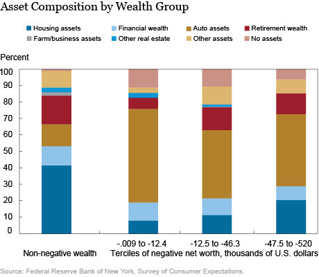 Asset composition by wealth group