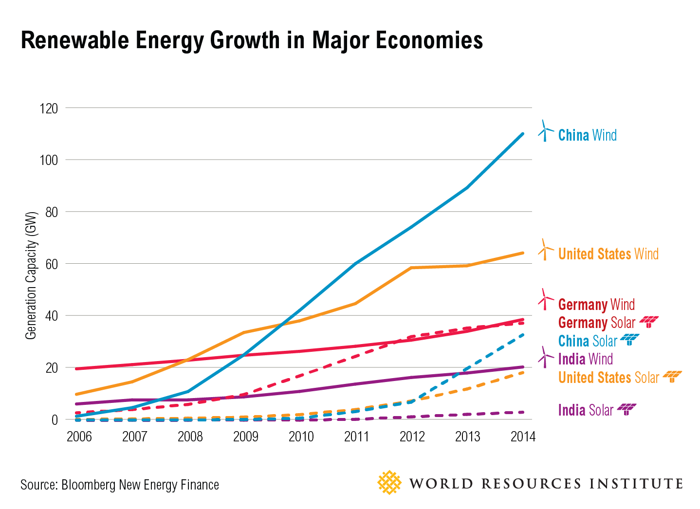 Renewable energy growth in major economies