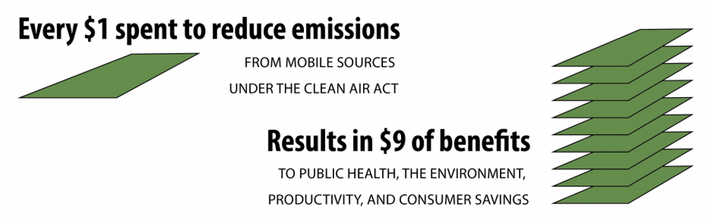 Studies by the EPA have calculated that the benefits of avoided deaths and illnesses resulting from the Clean Act far outweigh the costs to society of complying with the law