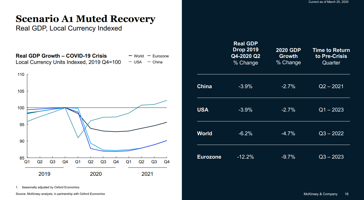What a muted economic recovery means for the world