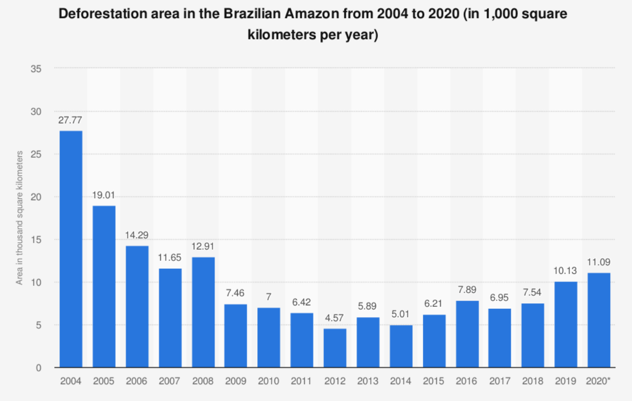 a graph showing the level of deforestation in the Brazilian amazon from 2004 to 2020