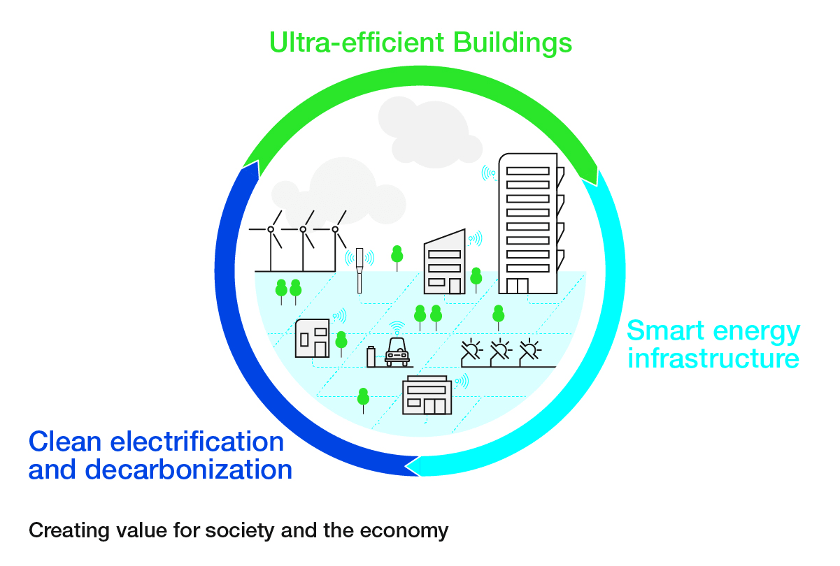 Systemic efficiency is the goal for cities wanting to go net-zero carbon