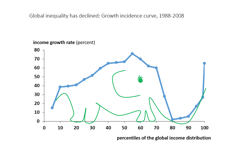 how to fix globalization in the middle class