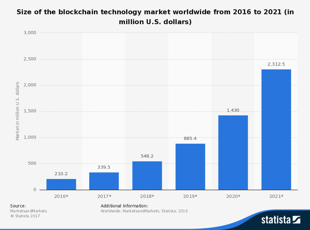 The global blockchain technology market is predicted to grow to 2.3 billion U.S. dollars by 2021