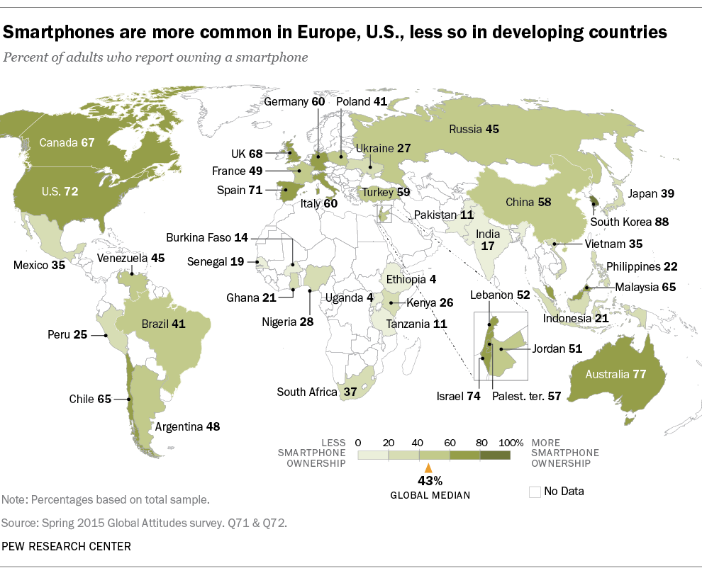 Smartphones are more common in Europe, US and less in developing countries