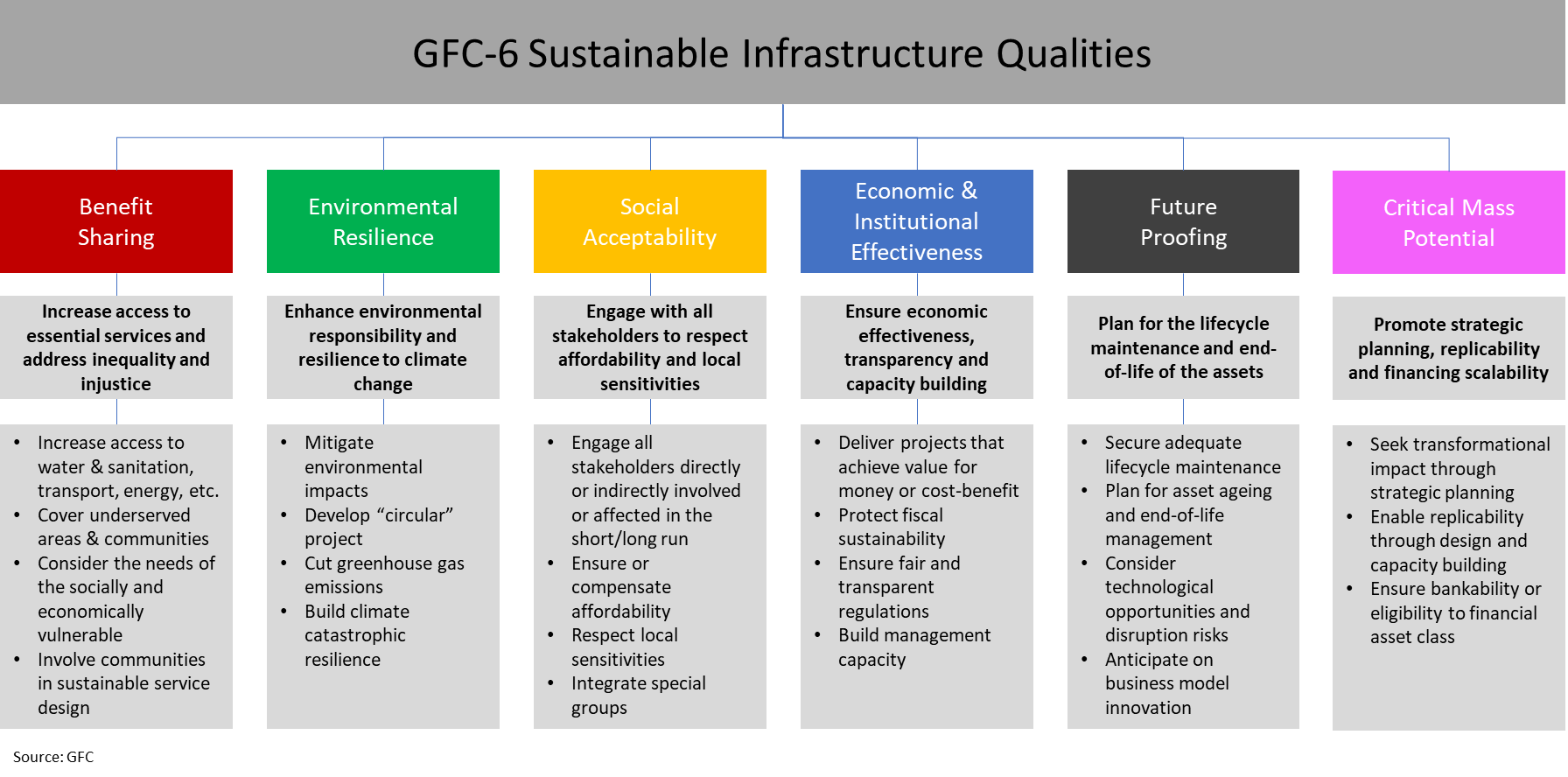 Six Qualities of Sustainable Infrastructure in Action