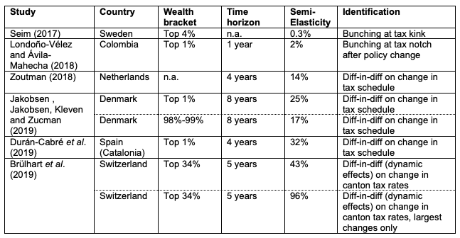 Table 1 Estimates of the semi-elasticity of reported wealth relative to a 1 percentage-point increase in the wealth tax