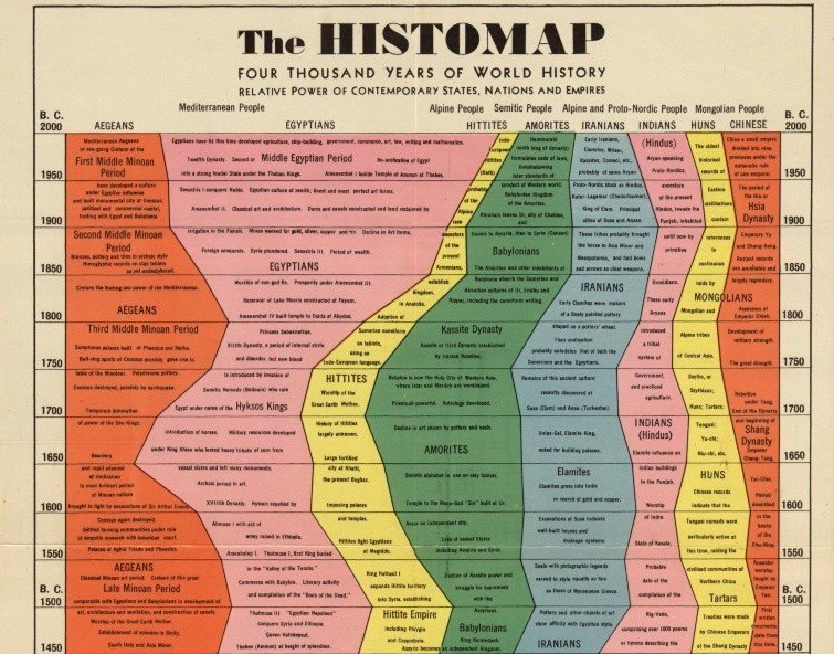 John B Sparks's famous 1931 Histomap reflects the conventional chronology of globalization by showing the power shifts between civilizations, beginning in 2000BC with the eastern powers – Egyptians, Hittites, Iranians, Indians and Chinese – and ending in AD1900 with the ascent of the western powers: the British Empire, continental Europeans, Asiatic powers, USA and USSR.