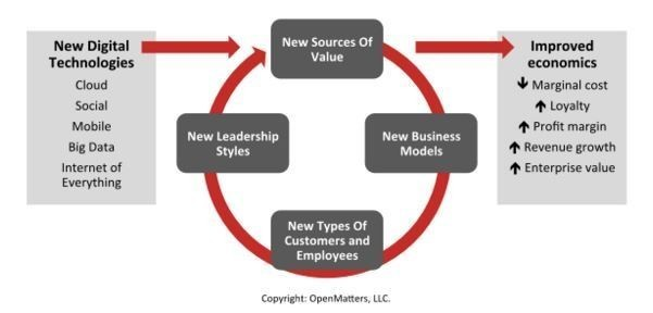 characteristics of bureaucratic leadership