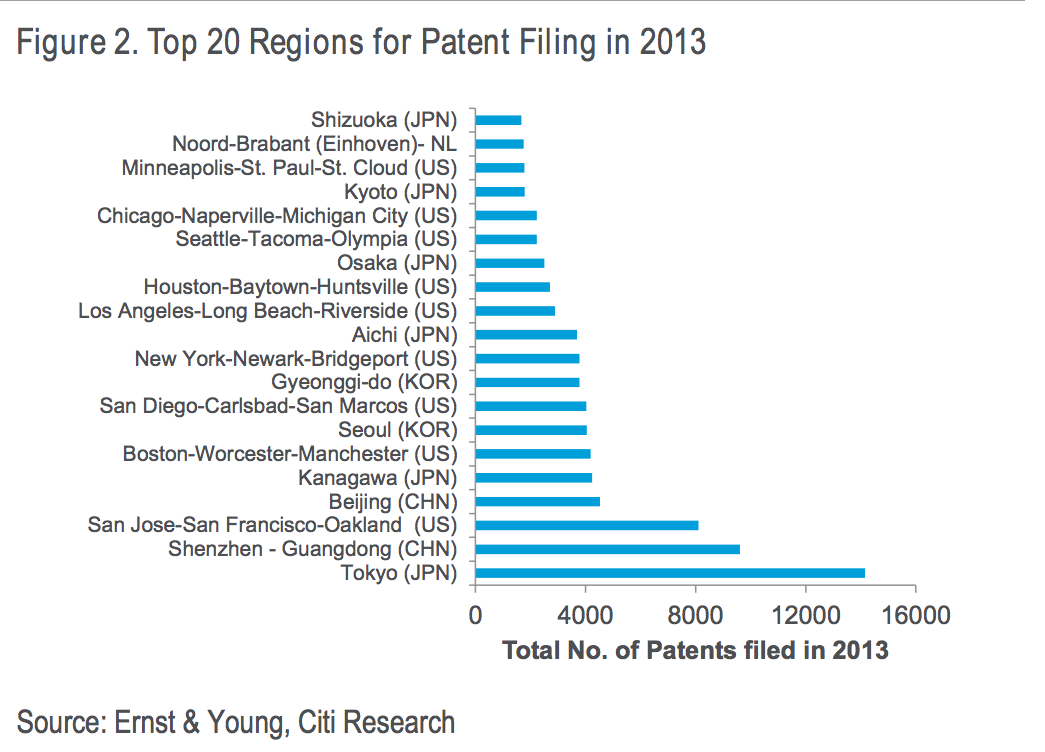 Top 20 regions for patent filing in 2013