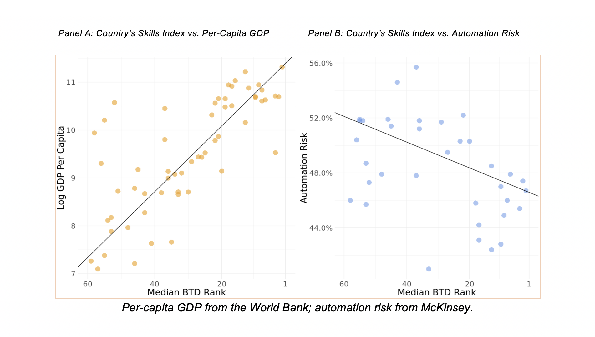 How does a country's skill index correlate with its GDP and automation risk?