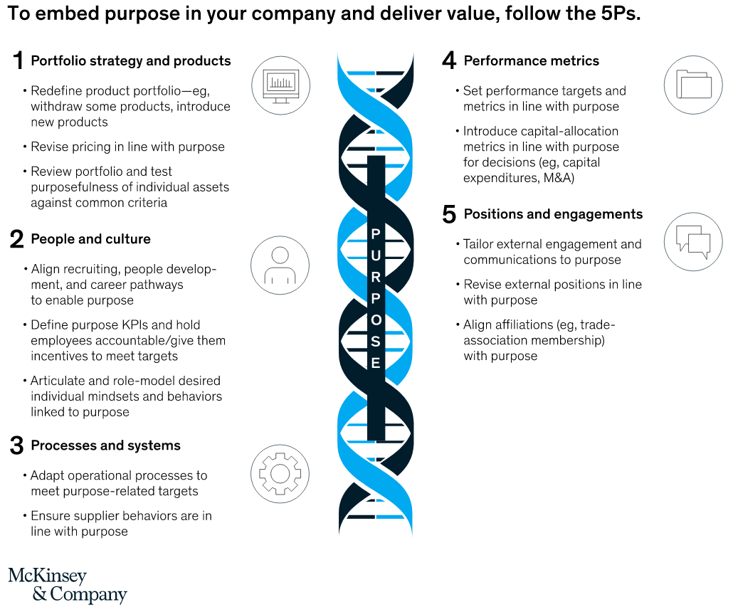 McKinsey's 5Ps is one of several approaches to stakeholder capitalism.