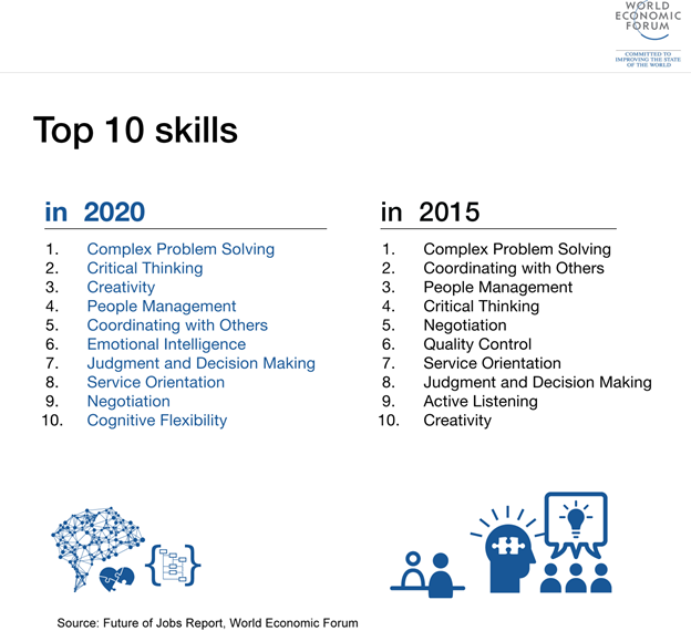 Top skills people will need in 2020 versus 2015