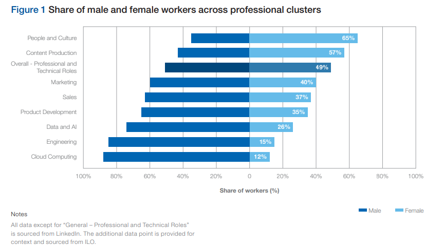 worker employment career workplace gender male female profession industry